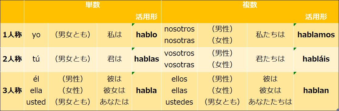 スペイン語のhablar現在活用形