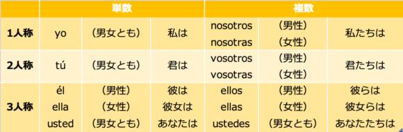 スペイン語主格人称代名詞表