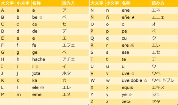 スペイン語アルファベット表