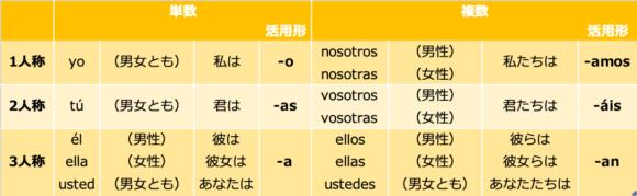 直説法現在形-ar動詞活用表