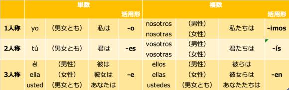 直説法現在形-ir動詞活用表