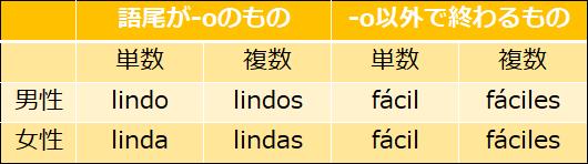 スペイン語の形容詞