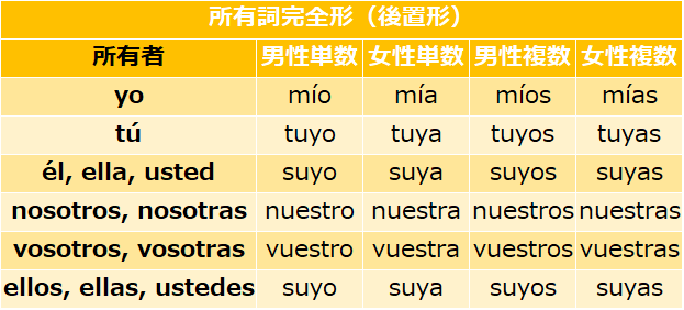 スペイン語の所有詞完全形