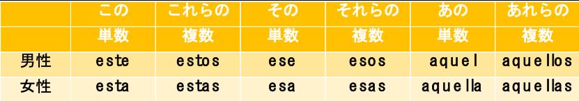 スペイン語指示形容詞表