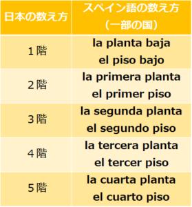 スペイン語階数