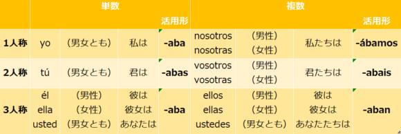 ar動詞 線過去活用形