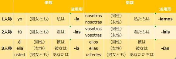 er/ir動詞 線過去活用形(規則変化)