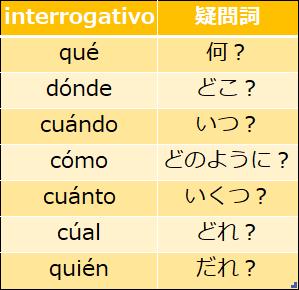 スペイン語の疑問詞
