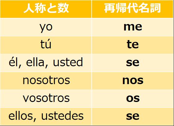 スペイン語の再帰代名詞