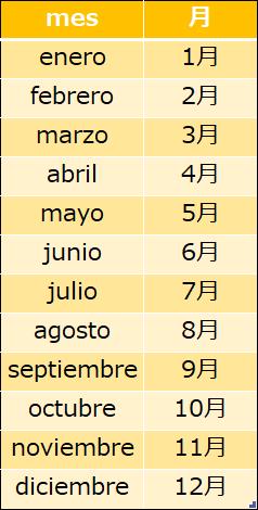 スペイン語の月