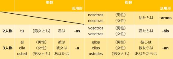 否定命令 活用形 -er/-ir動詞