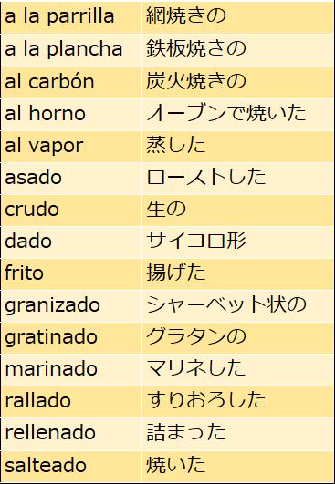 スペイン語で料理表現