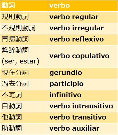 スペイン語の動詞の用語