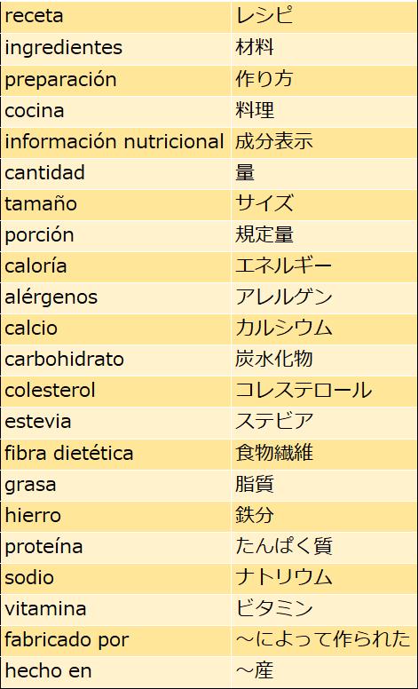 スペイン語の成分表示