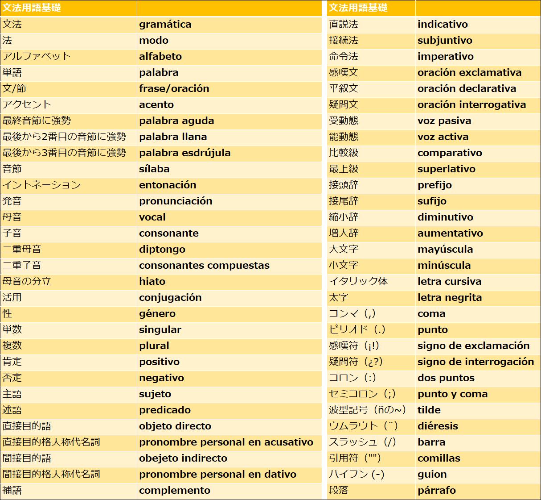 スペイン語の文法用語と記号