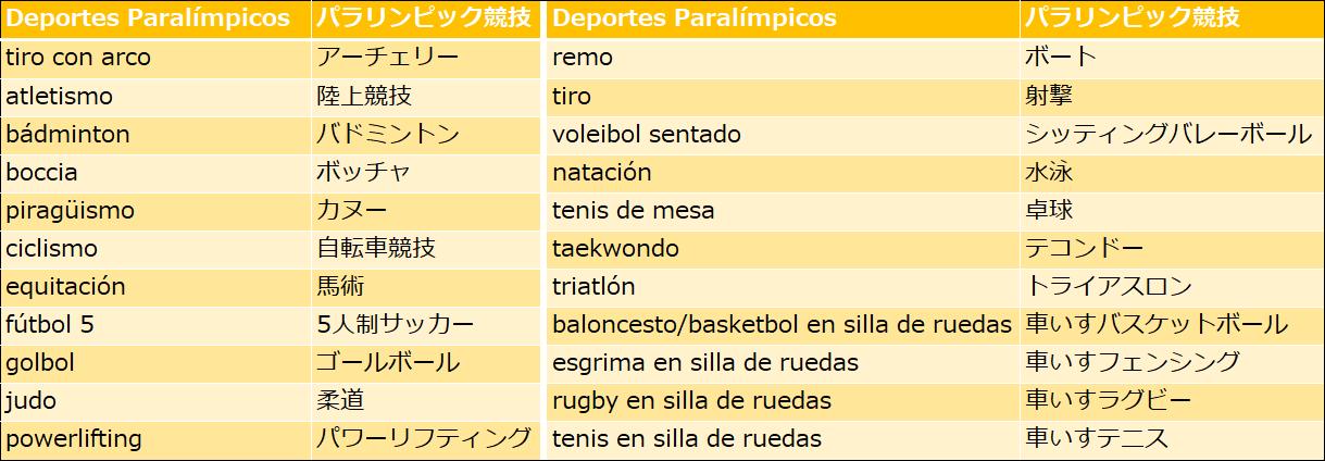 スペイン語でパラリンピック競技