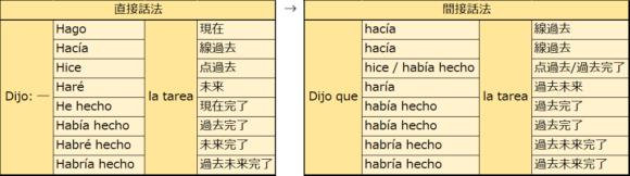 スペイン語の直接話法と間接話法